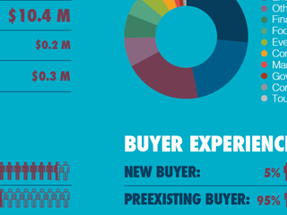 Voluntary Buyers Infographic