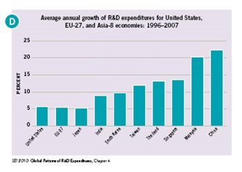 Average annual R&D growth rate for major economic regions