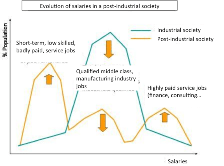 salaries industry transformation