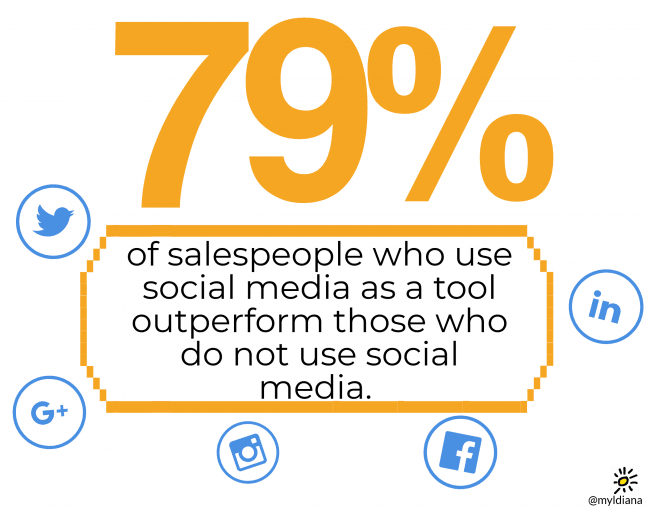 social selling: 79% of salespeople who use social media as a tool outperform those who do not use social media