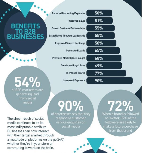 Les médias sociaux en B2B en 2016 Source Real Business Rescue - 2016
