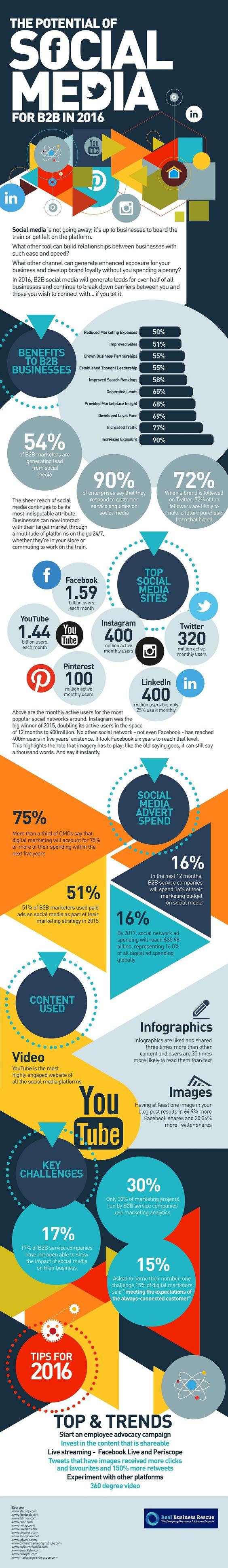 B2B et médias sociaux en 2016