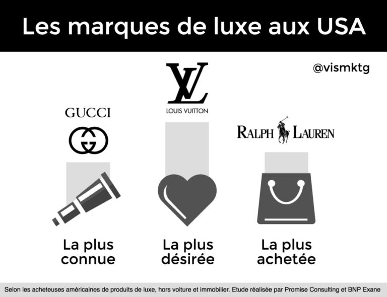 Dans un marché dominé par Ralf Lauren et où les représentantes italiennes sont légion, les marques françaises se distinguent par leur désidérabilité.