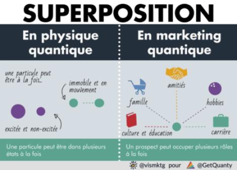 superposition des états