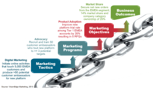 Metrics Chains for Marketing Accountability.