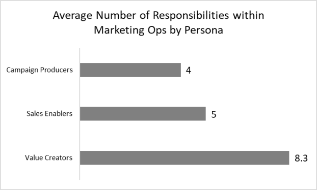 Average Number of Responsibilities within Marketing Ops by Persona