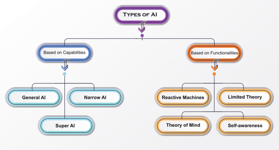 Types of Artificial Intelligence (AI)