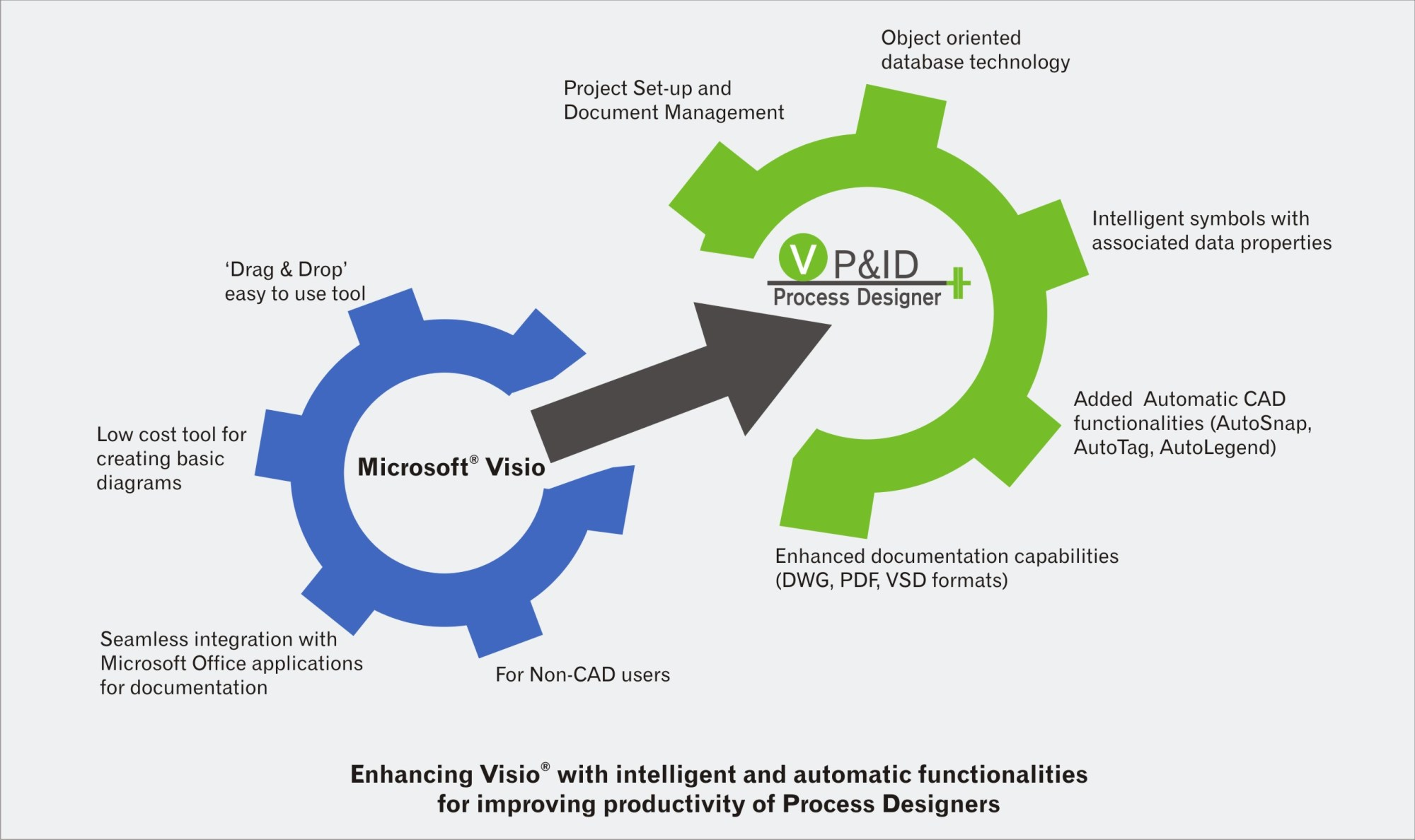 hight resolution of visio p id features