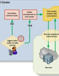 Visio call flow diagram enhanced with ms office clipart also highlight your diagrams visiozone rh