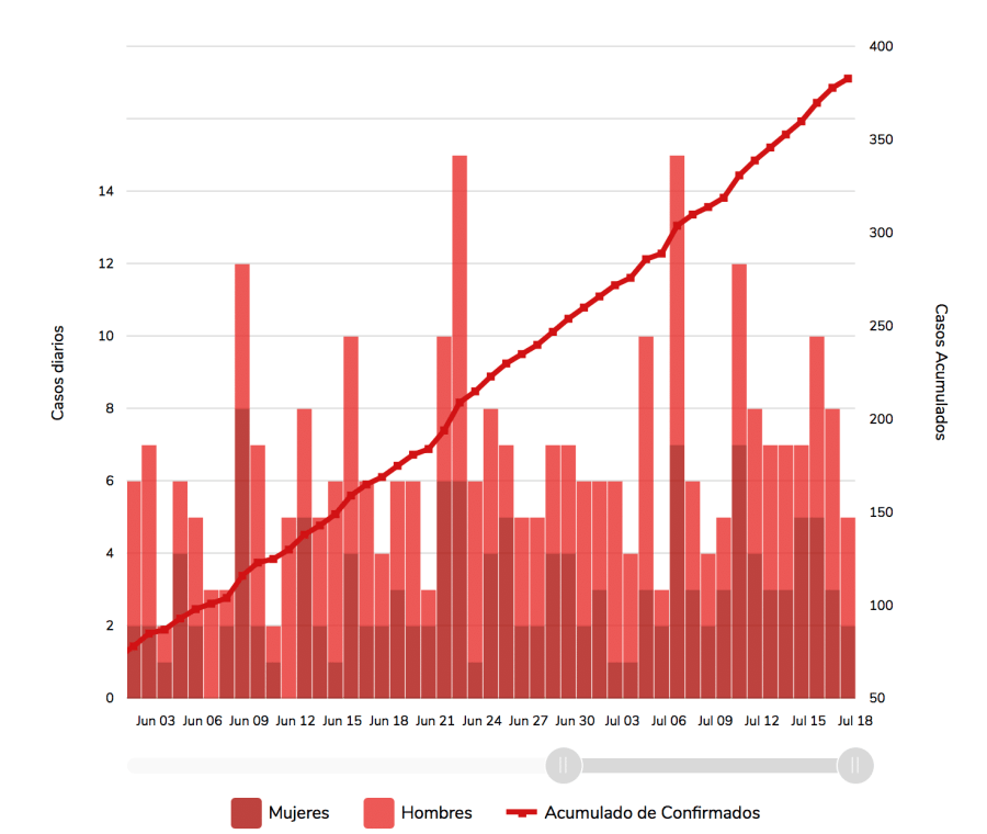 This is a graph showing the number of Covid-19 cases in Banderas Bay, Nayarit, as of July 17, 2020