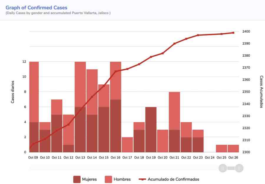 Graph of Covid-19 cases in Puerto Vallarta as of October 30th, 2020