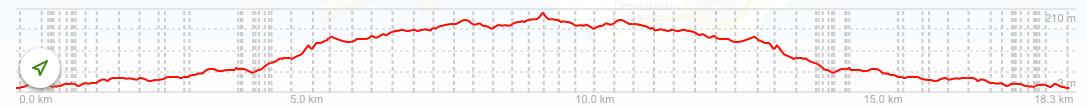 Altimetria RS4 de Peguera a Galatzó