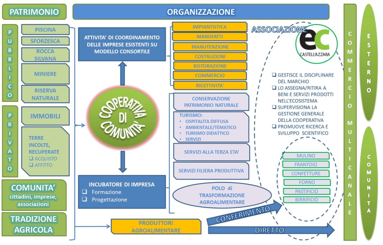 Ecosistema-Comunale-CastellAzzara-Patrimonio-e-Organizzazione