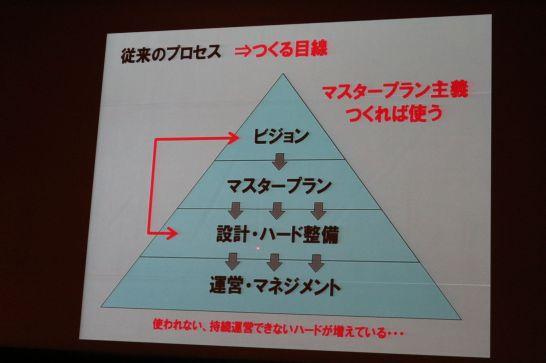 従来の構図