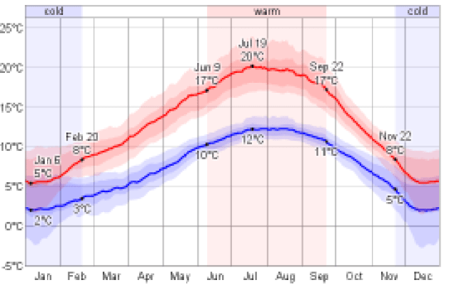 Weather In Victoria Visitor In Victoria