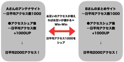 オートコンテンツビルダー神龍ACB(田中政信)イメージ図2
