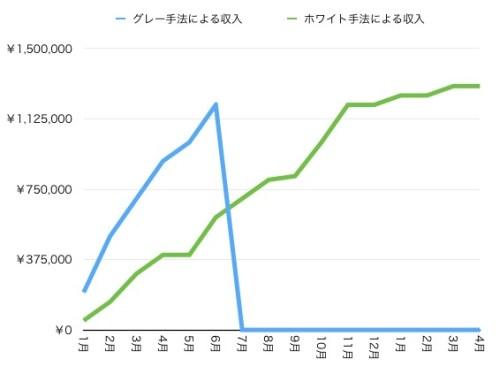 収益の推移グラフ
