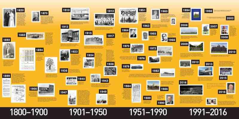 Memorial Hermann Pearland Timeline of History