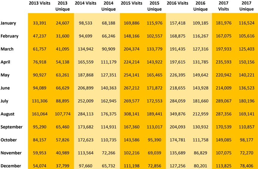 Web Stats 2018-1