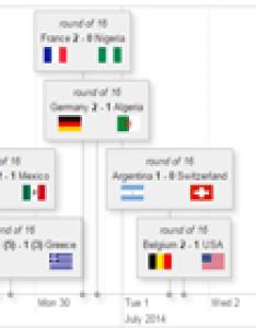Timeline examples also vis js  dynamic browser based visualization library rh visjs