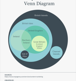 10 multi layered venn diagram [ 1200 x 1553 Pixel ]