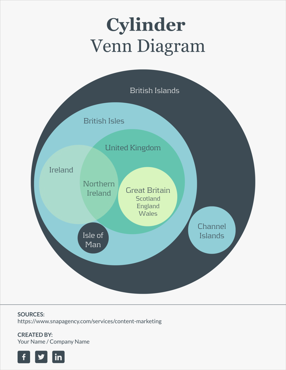 medium resolution of 10 multi layered venn diagram