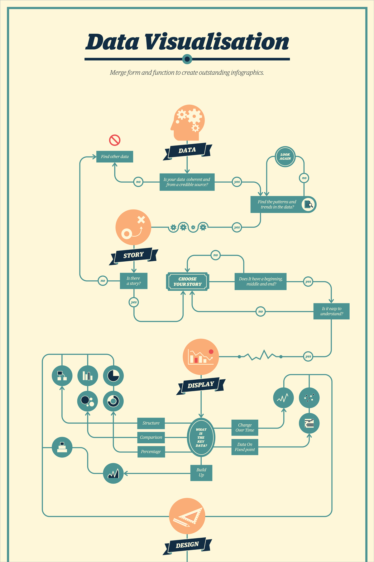 hight resolution of 21 creative flowchart examples for making important life