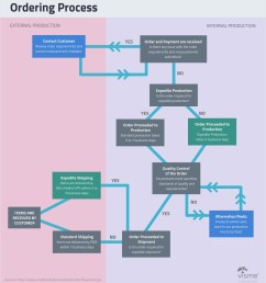 business and finance flow charts flow chart types of graphs [ 900 x 991 Pixel ]