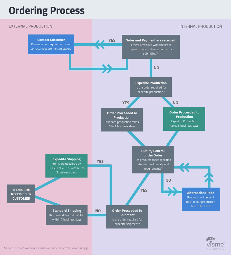 medium resolution of business and finance flow charts flow chart types of graphs