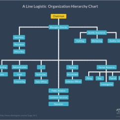 Types Of Network Diagrams In Project Management T12 Electronic Ballast Wiring Diagram 44 Graphs And How To Choose The Best One For Your Data Business Finance Hierarchy Charts