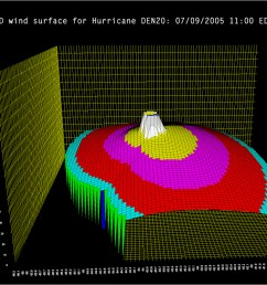 meteorology and environment 3d graphs types of graphs and charts [ 1088 x 746 Pixel ]