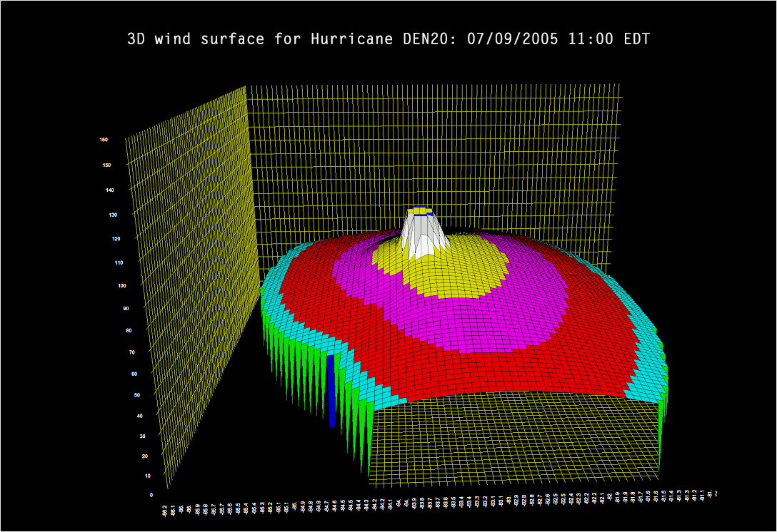 hight resolution of meteorology and environment 3d graphs types of graphs and charts