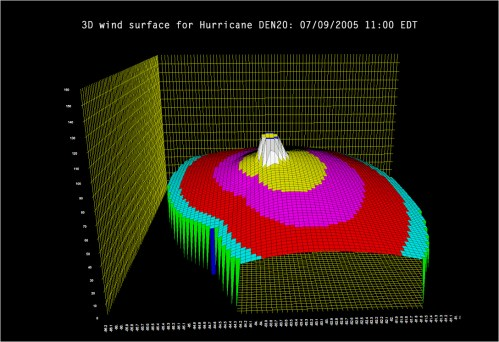 small resolution of meteorology and environment 3d graphs types of graphs and charts