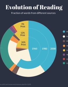 Multi level pie charts types of graphs and also how to choose the best one for your data rh visme