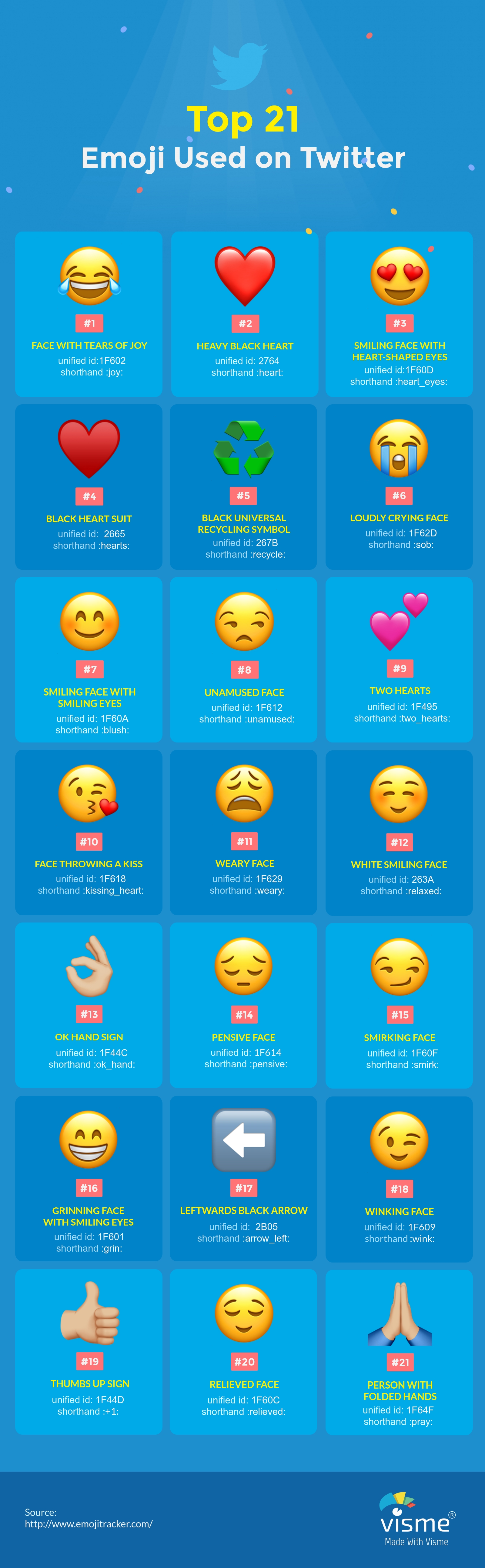 The Ultimate Visual Guide To Emoji Marketing Infographic