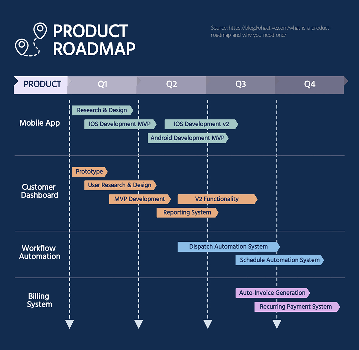 Freeadd a verified certificate for $199 usd none. 35 Project Plan Templates For Various Use Cases 2021 List