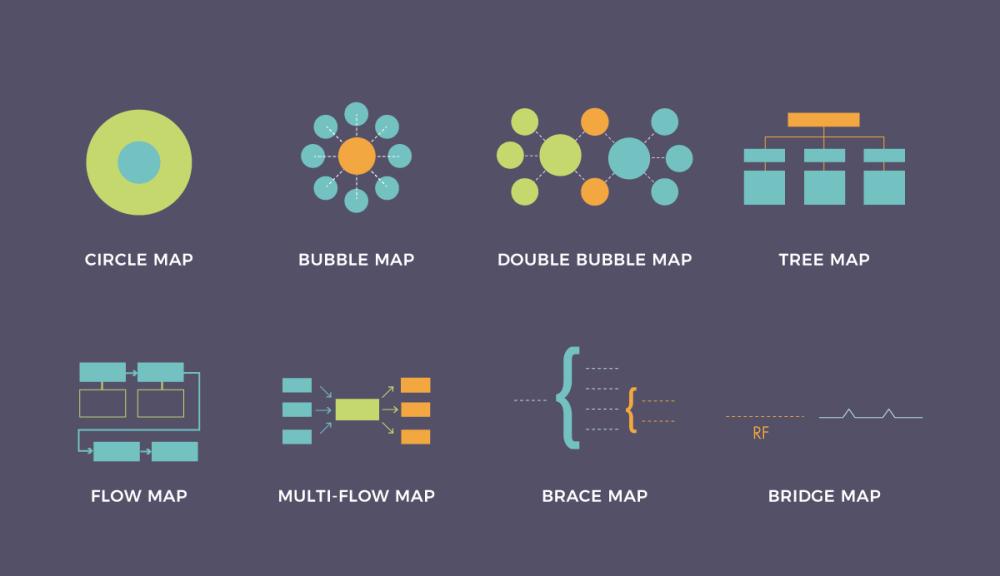 medium resolution of 8 types of thinking maps