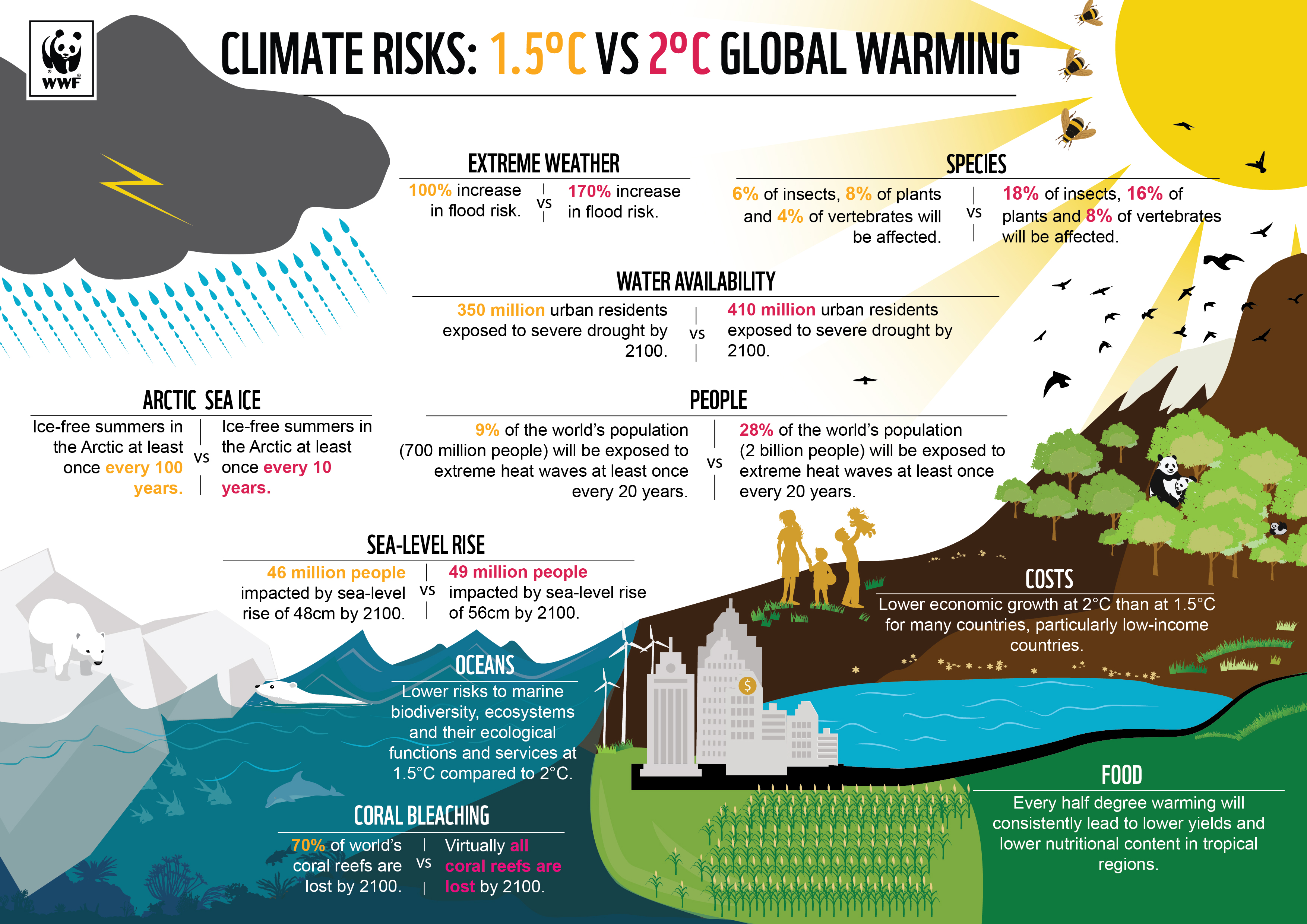 The Best Visualizations On Climate Change Facts