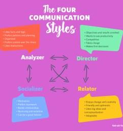 the 4 communication styles diagram quiz [ 1200 x 1066 Pixel ]