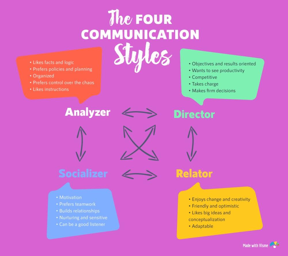 medium resolution of the 4 communication styles diagram quiz