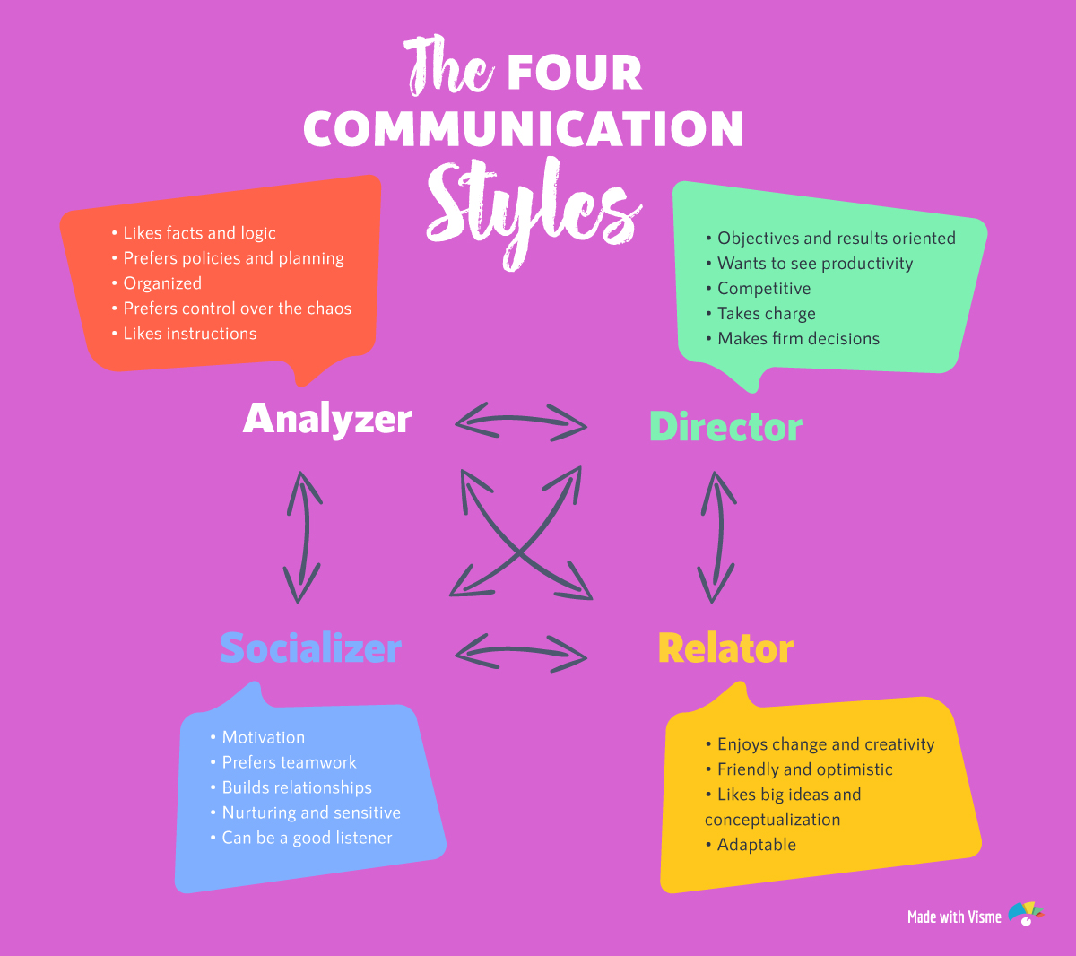 hight resolution of the 4 communication styles diagram quiz
