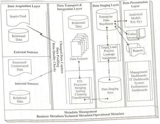 DataWare Housing « Visicomp Codder