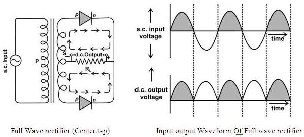 P N Junction Diode As Full Wave Rectifier
