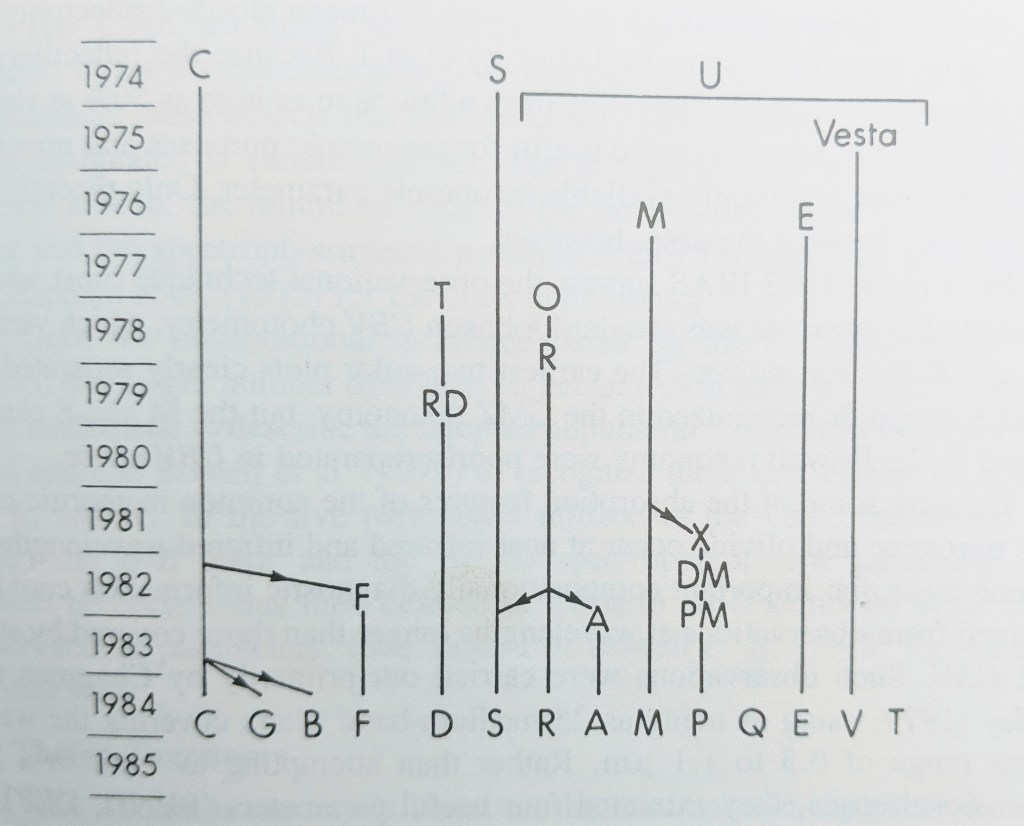 A graphical description of asteroid taxonomy and classifying asteroids up to 1984 for the perplexed (Tholen & Bell, 1987) (see p.299 in Asteroids II). History of Asteroid Classification.