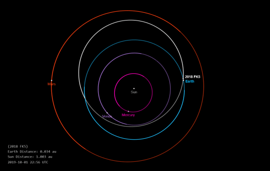 Asteroid 2018 FK5 orbit diagram showing position relative to Earth on 1 October 2019 at 22:56 (UT).
