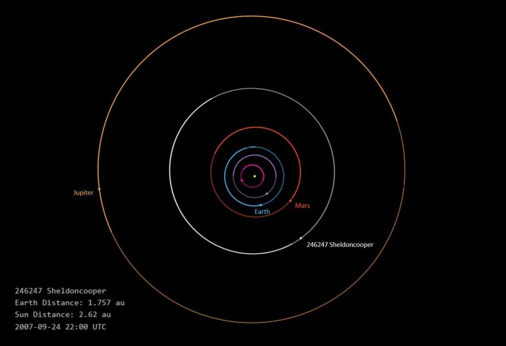 Orbit diagram of asteroid 246247 Sheldoncooper (2007 SP14).