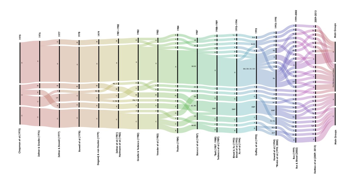 Alluvial diagram showing the evolution of asteroid classification systems from 1975 to date.