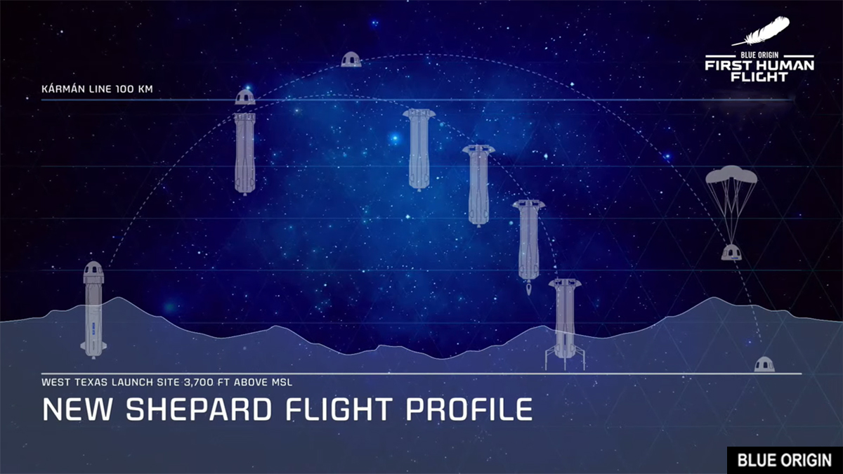 Blue Origin flight path to the edge of space and the Karman line