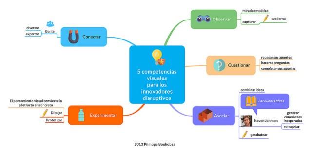 5 competencias visuales para los innovadores disruptivos