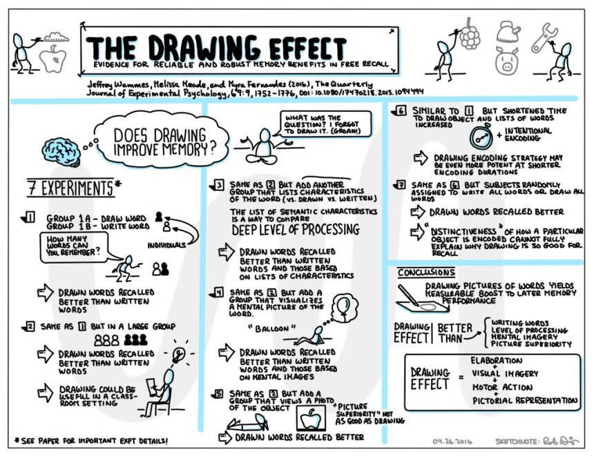 Drawing Effect Rob Dimeo